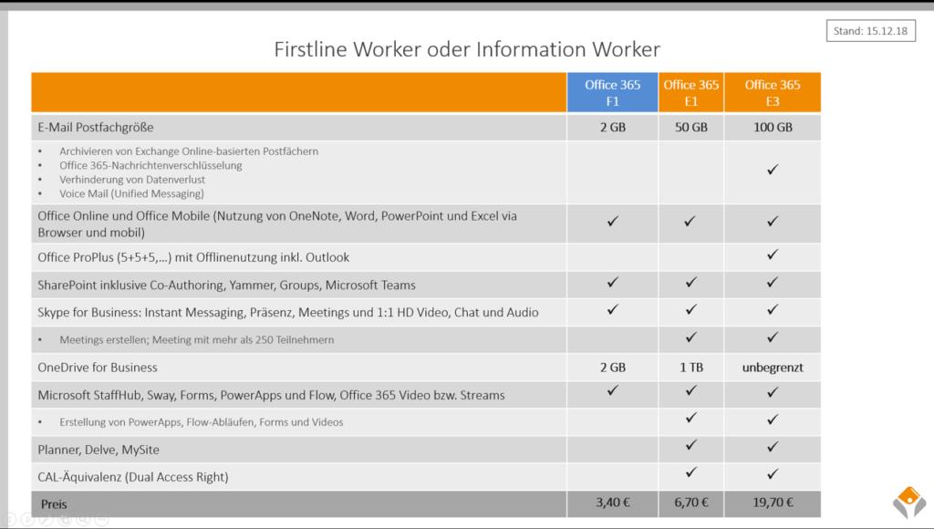 Firstline Worker Solutions | skilllocation | Microsoft